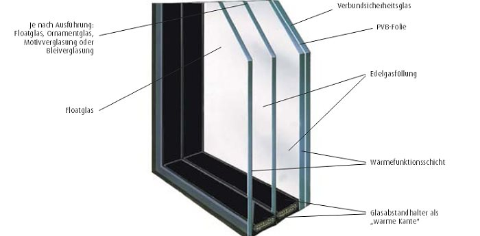 Bild: Glastechnik Safe-Therm 0.5