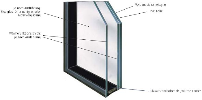Bild: Glastechnik Safe-Therm 1.1